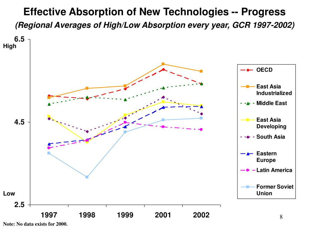 Effective Absorption of New Technologies -- Progress