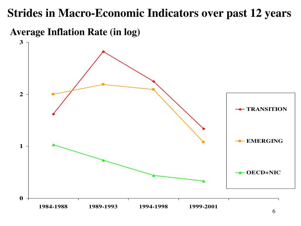 Strides in Macro-Economic Indicators over past 12 years