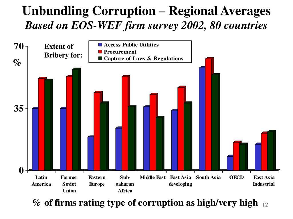 Unbundling Corruption – Regional Averages