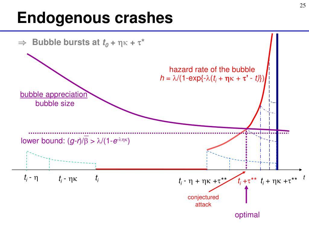 Endogenous crashes
