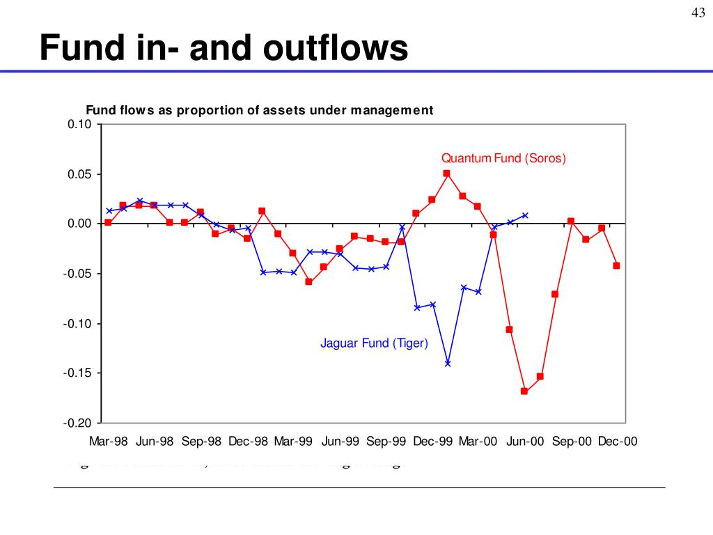 Fund in- and outflows