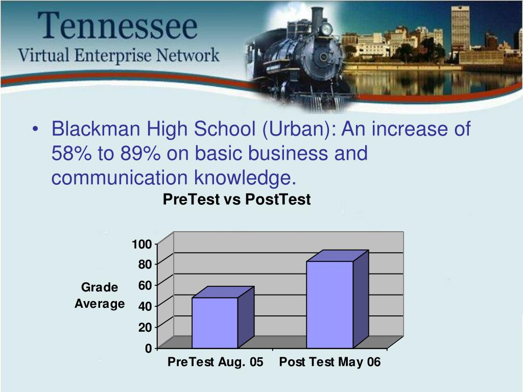 Blackman High School (Urban): An increase of 58% to 89% on basic business and communication knowledge.