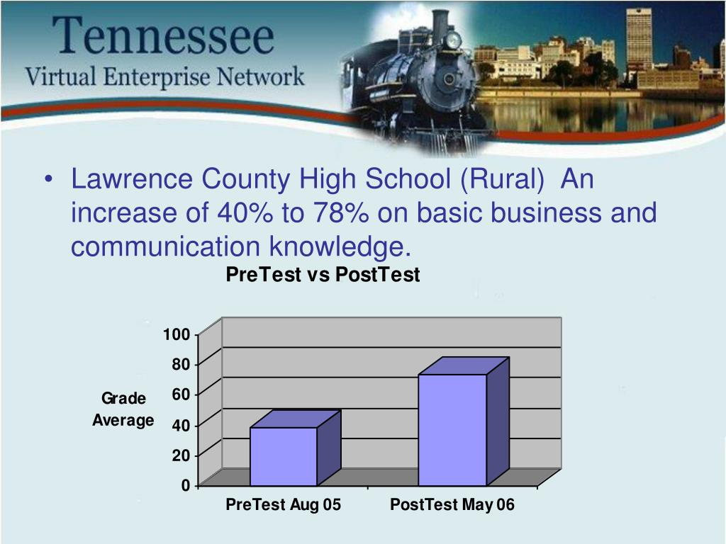 Lawrence County High School (Rural)  An increase of 40% to 78% on basic business and communication knowledge.
