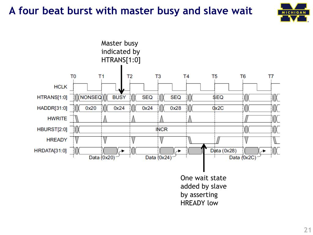 A four beat burst with master busy and slave wait