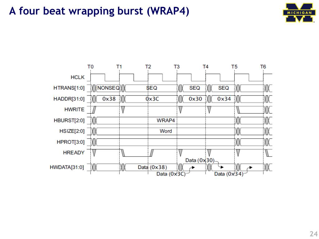 A four beat wrapping burst (WRAP4)