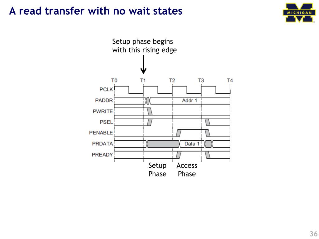 A read transfer with no wait states