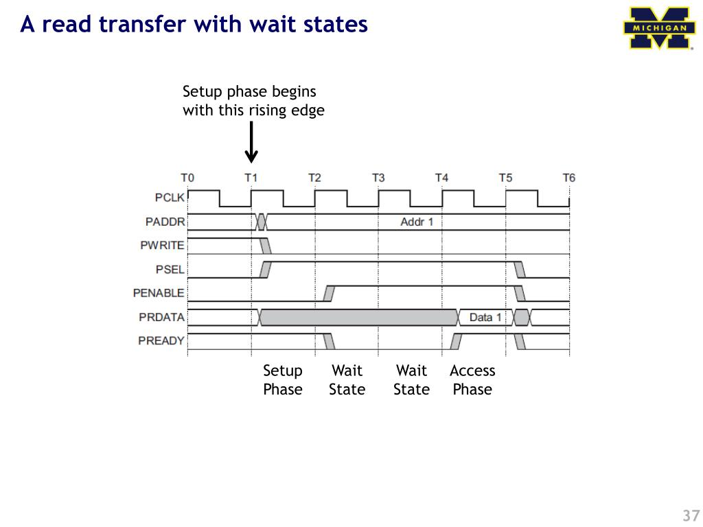A read transfer with wait states
