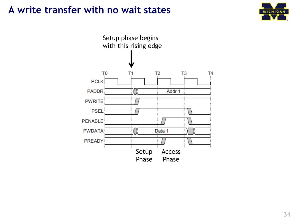 A write transfer with no wait states