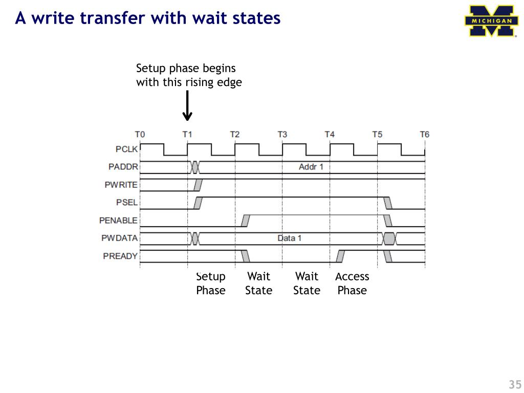 A write transfer with wait states