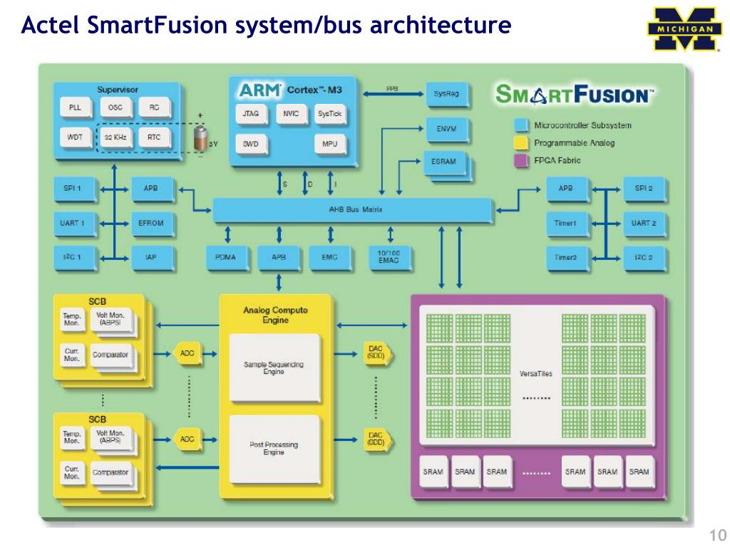 Actel SmartFusion system/bus architecture