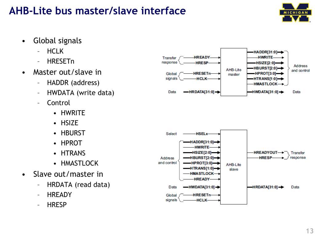 AHB-Lite bus master/slave interface