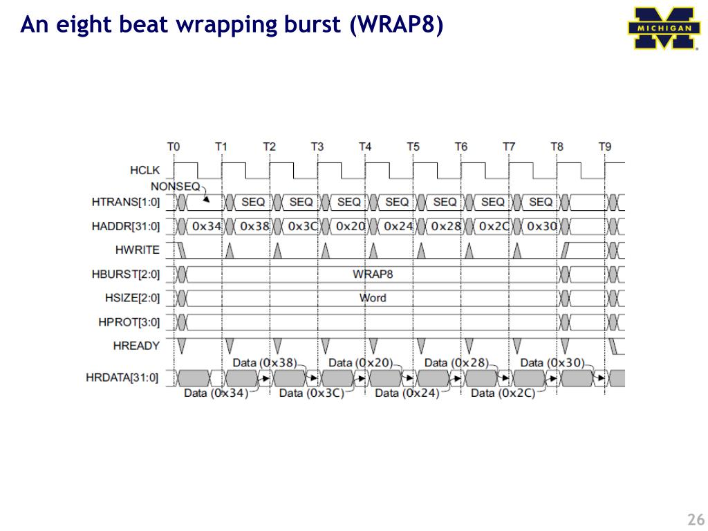 An eight beat wrapping burst (WRAP8)