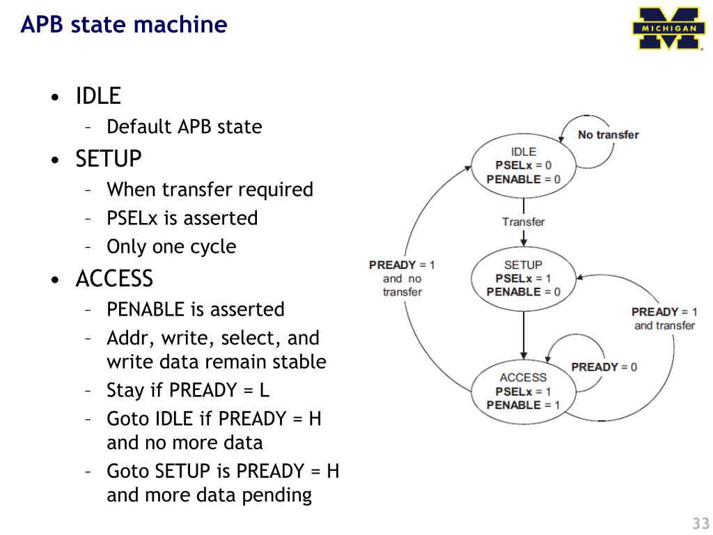 APB state machine