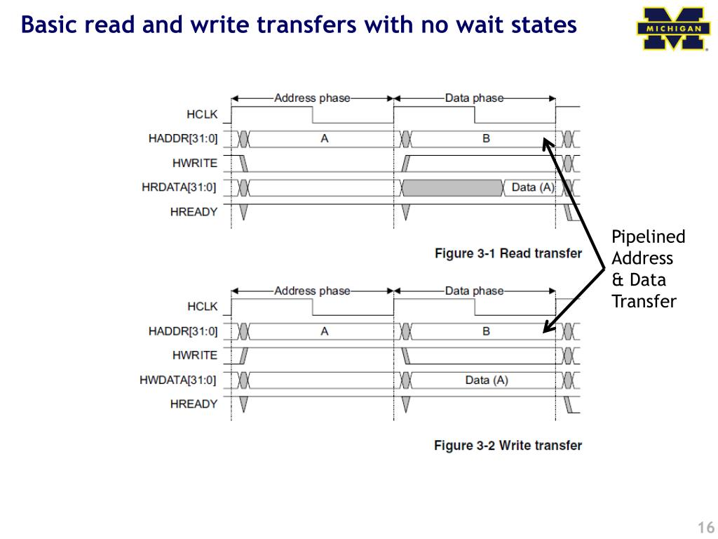 Basic read and write transfers with no wait states