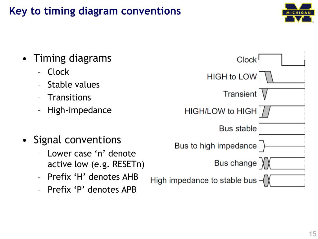 Key to timing diagram conventions