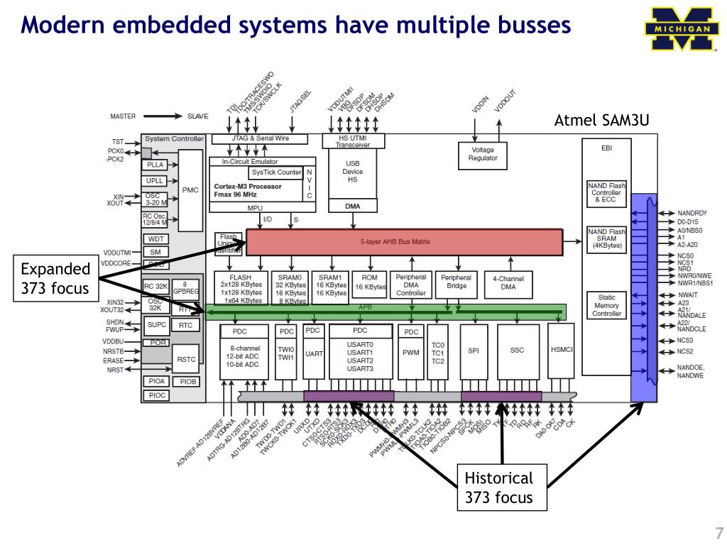 Modern embedded systems have multiple busses