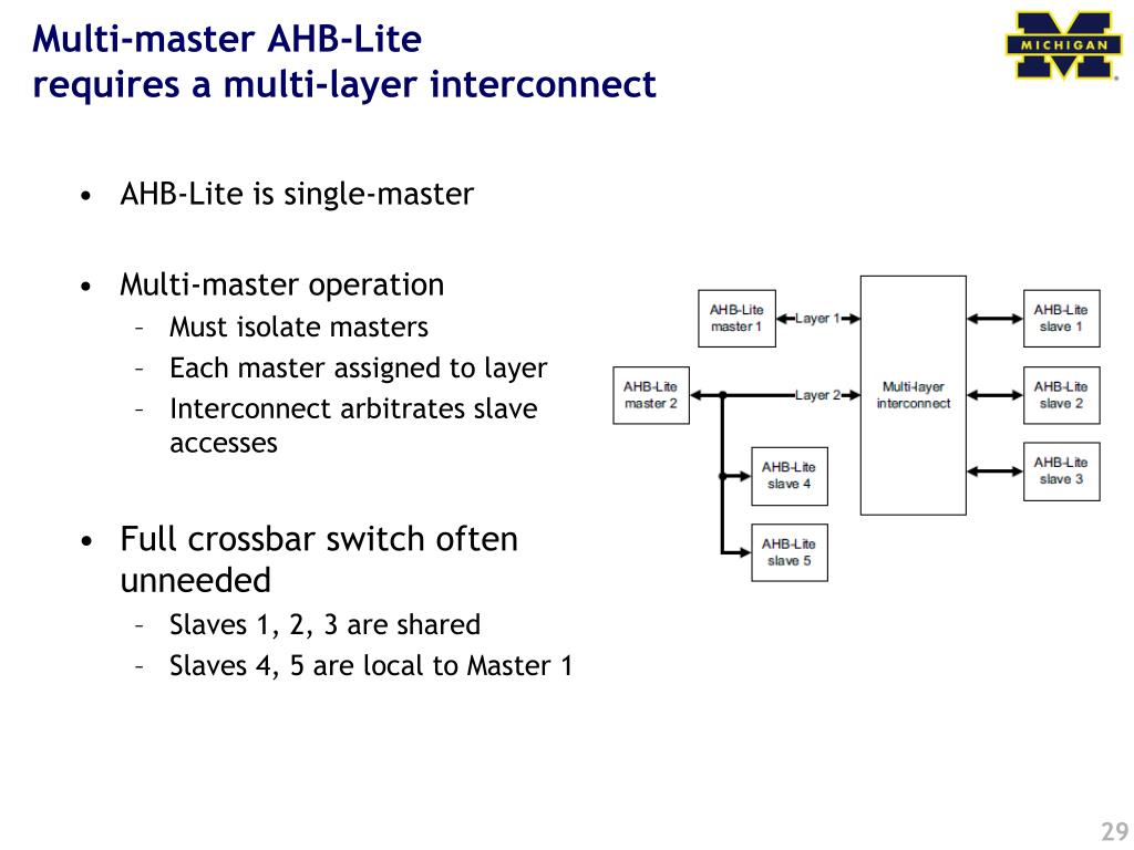 Multi-master AHB-Lite