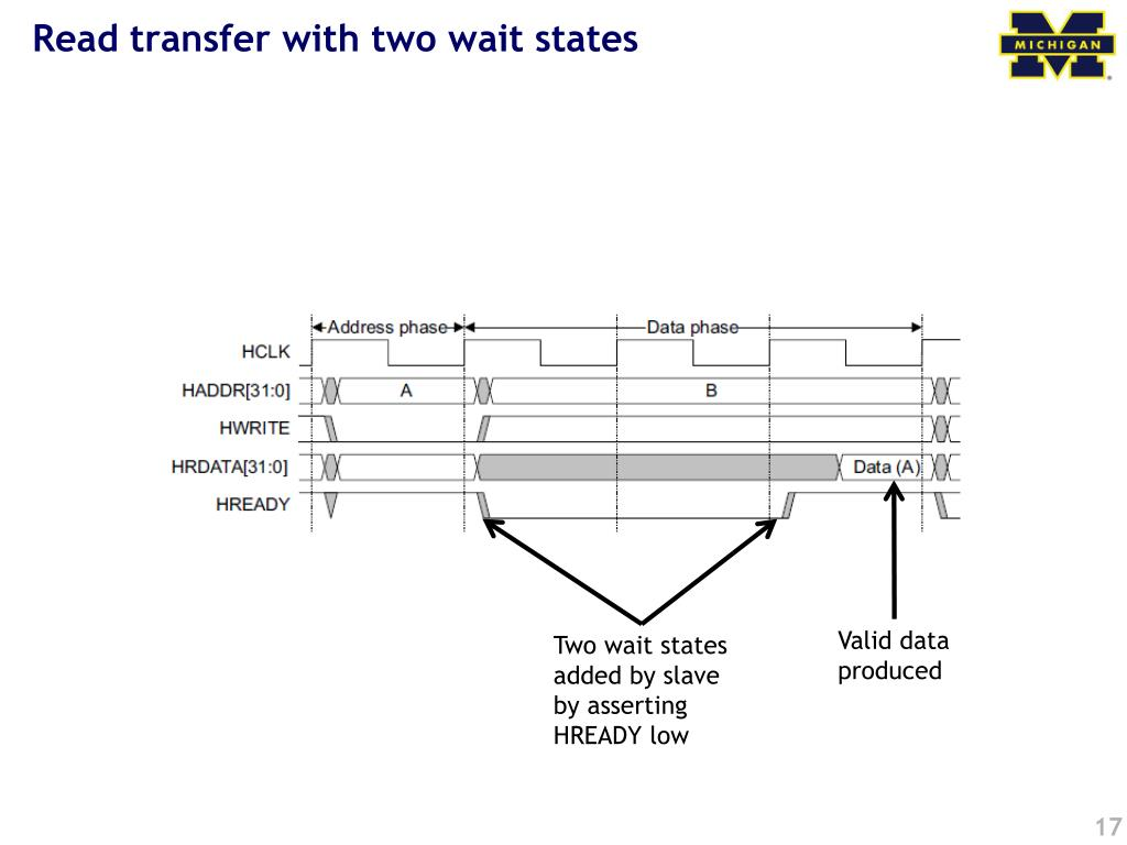 Read transfer with two wait states