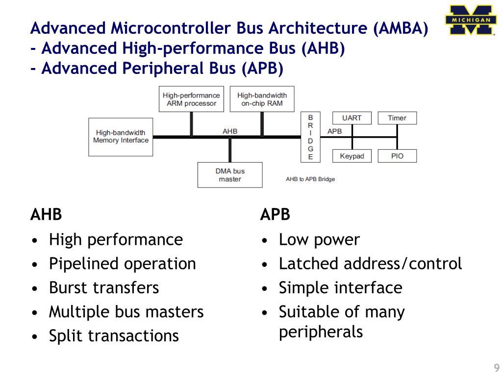 Advanced Microcontroller Bus Architecture (AMBA)