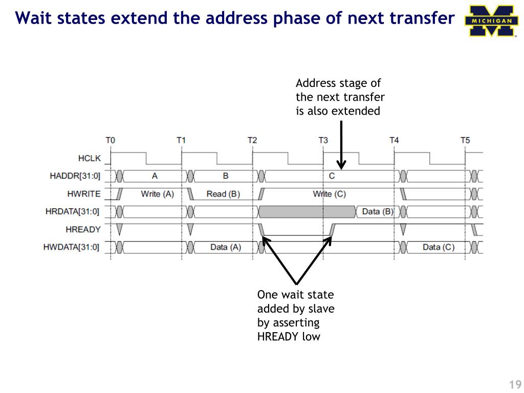Wait states extend the address phase of next transfer