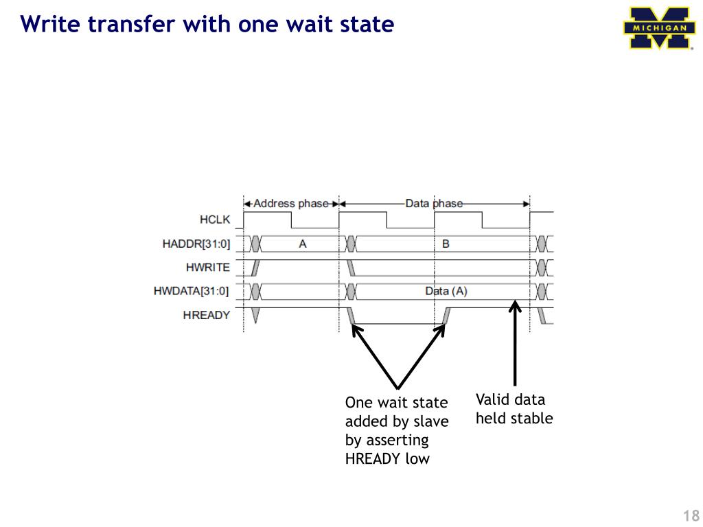 Write transfer with one wait state