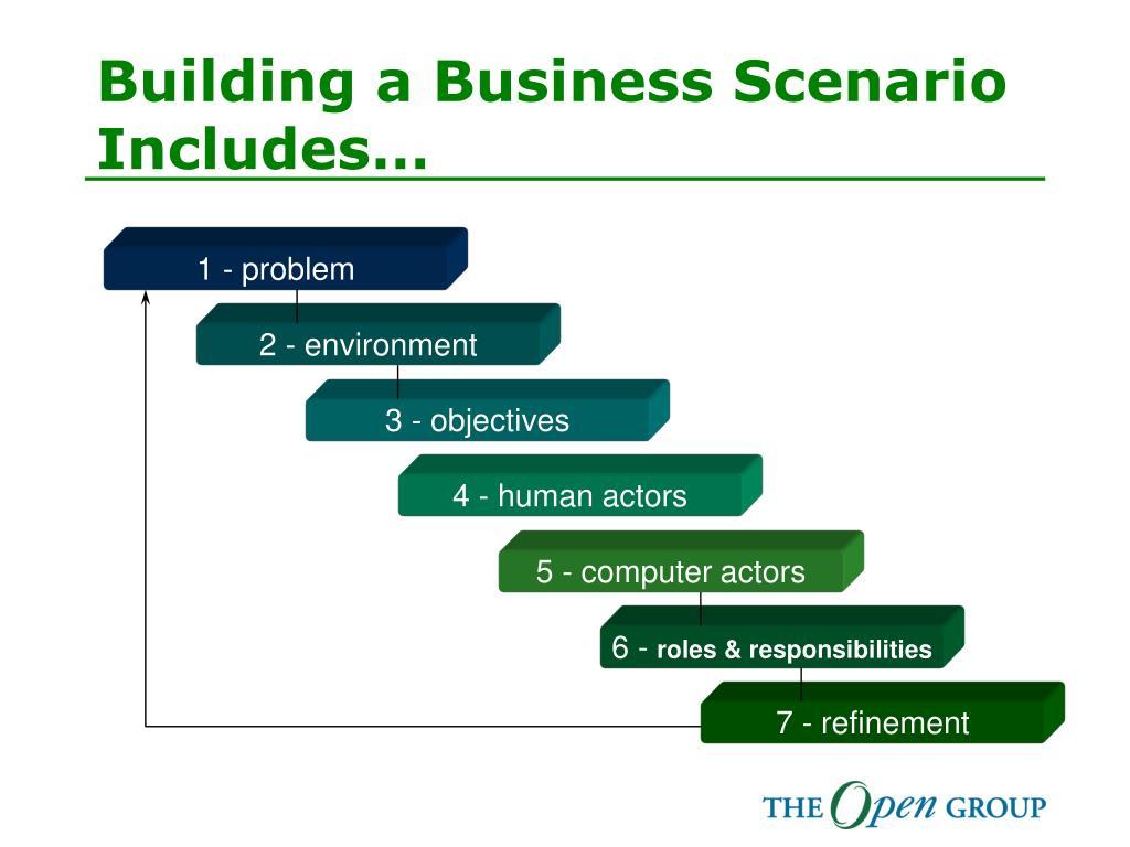Building a Business Scenario Includes…