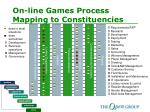 on line games process mapping to constituencies