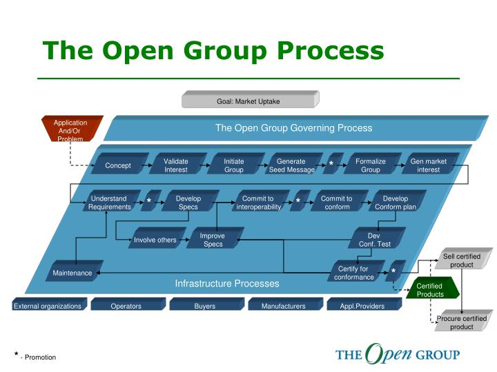 The open group process