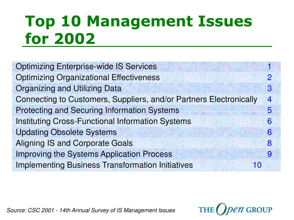 Top 10 Management Issues for 2002