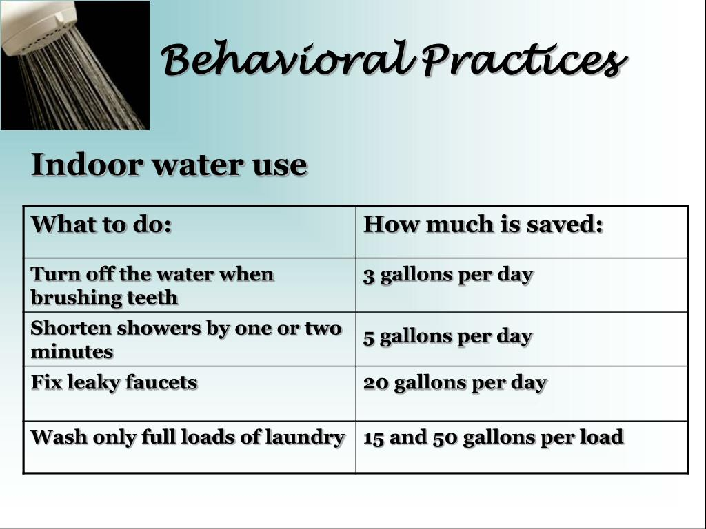 Behavioral Practices
