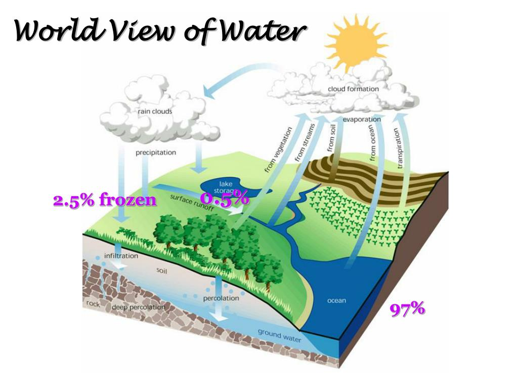 World View of Water