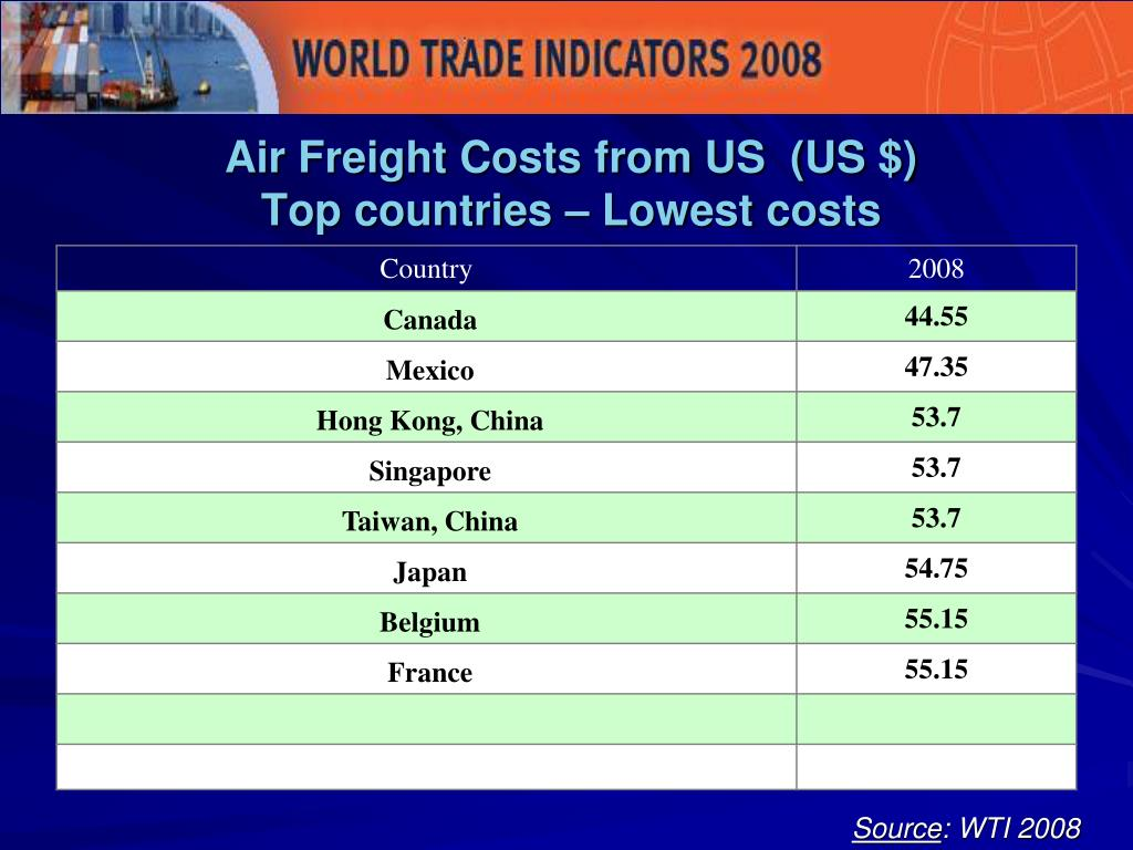 Air Freight Costs from US  (US $)