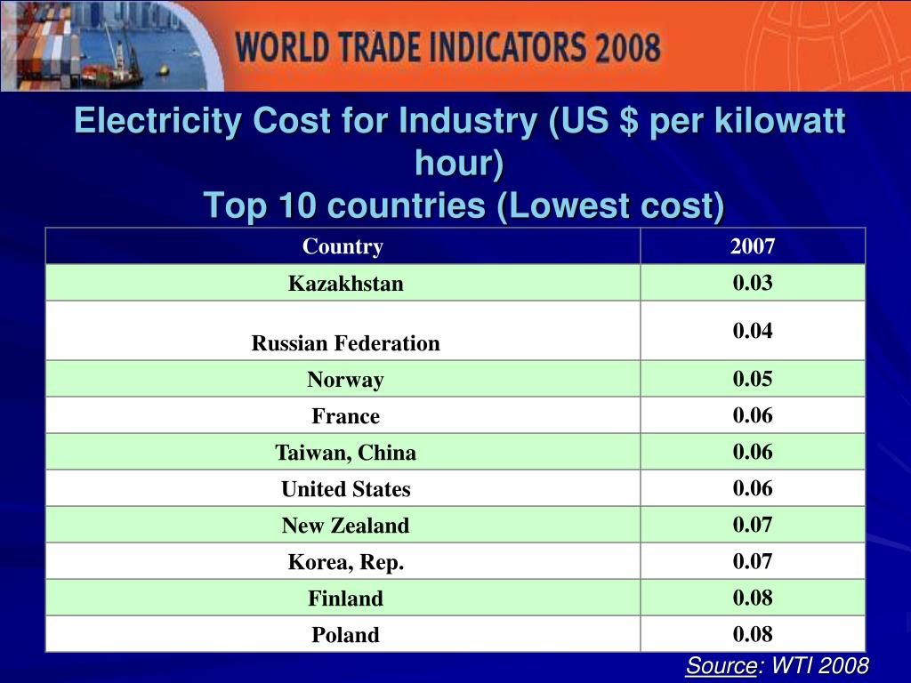 Electricity Cost for Industry (US $ per kilowatt hour)