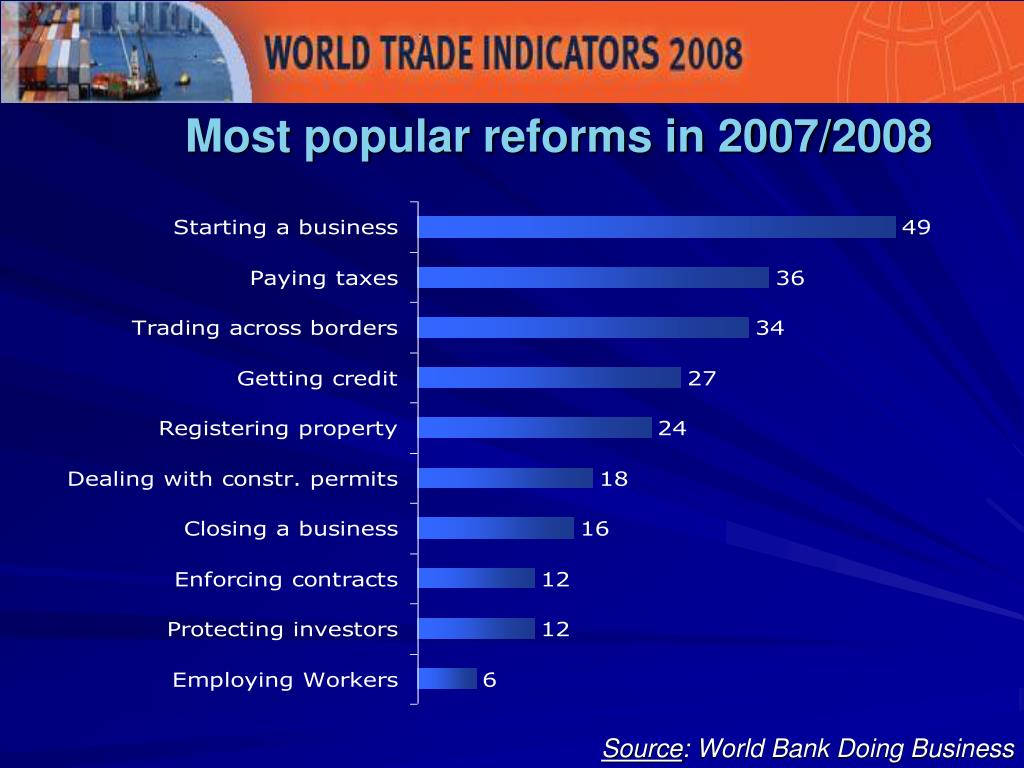 Most popular reforms in 2007/2008
