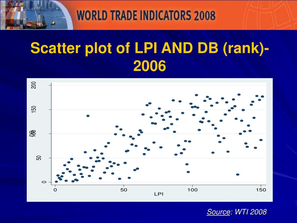 Scatter plot of LPI AND DB (rank)- 2006