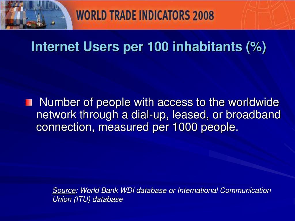 Internet Users per 100 inhabitants (%)