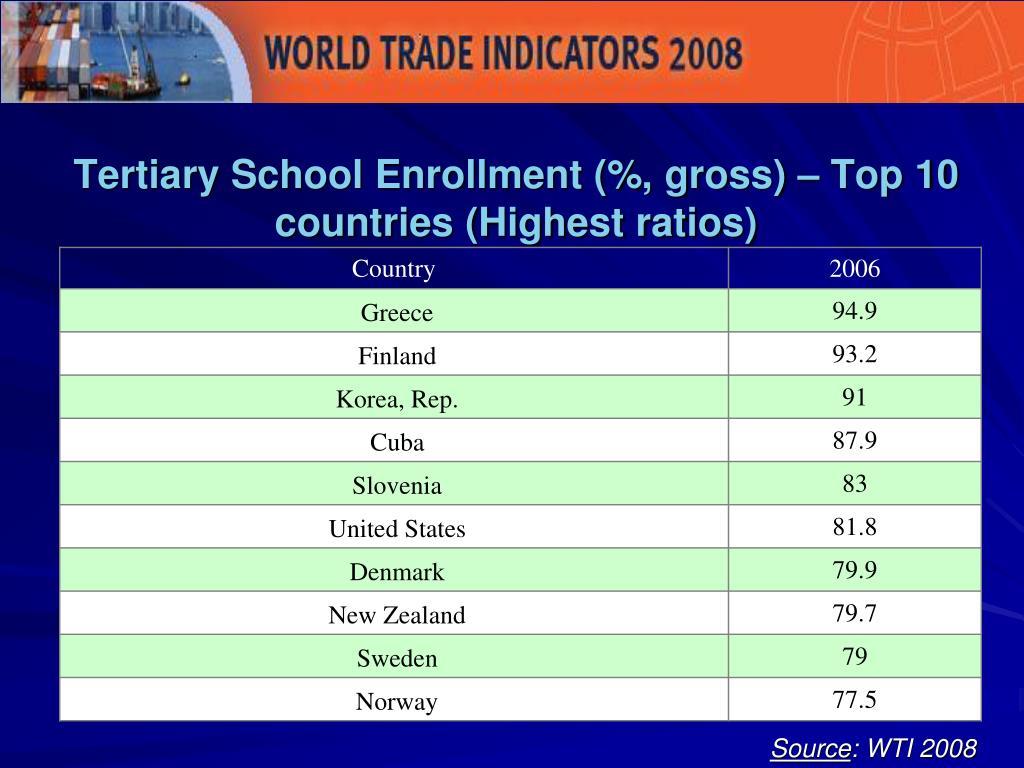 Tertiary School Enrollment (%, gross) – Top 10 countries (Highest ratios)
