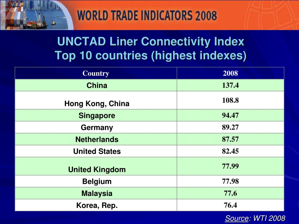 UNCTAD Liner Connectivity Index