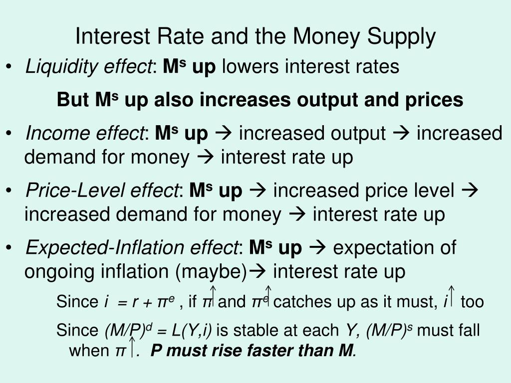 Interest Rate and the Money Supply