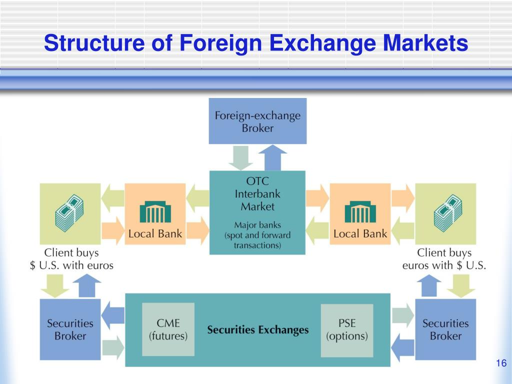 Structure of Foreign Exchange Markets