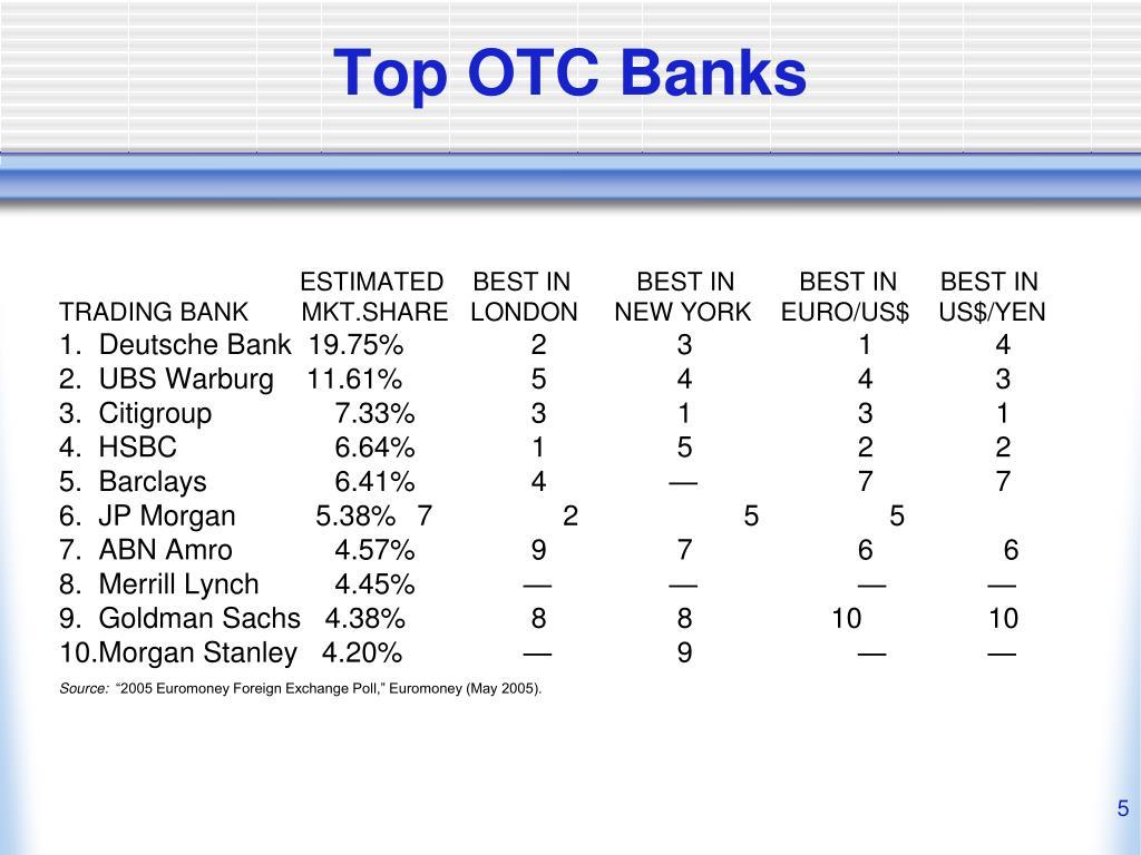 Top OTC Banks