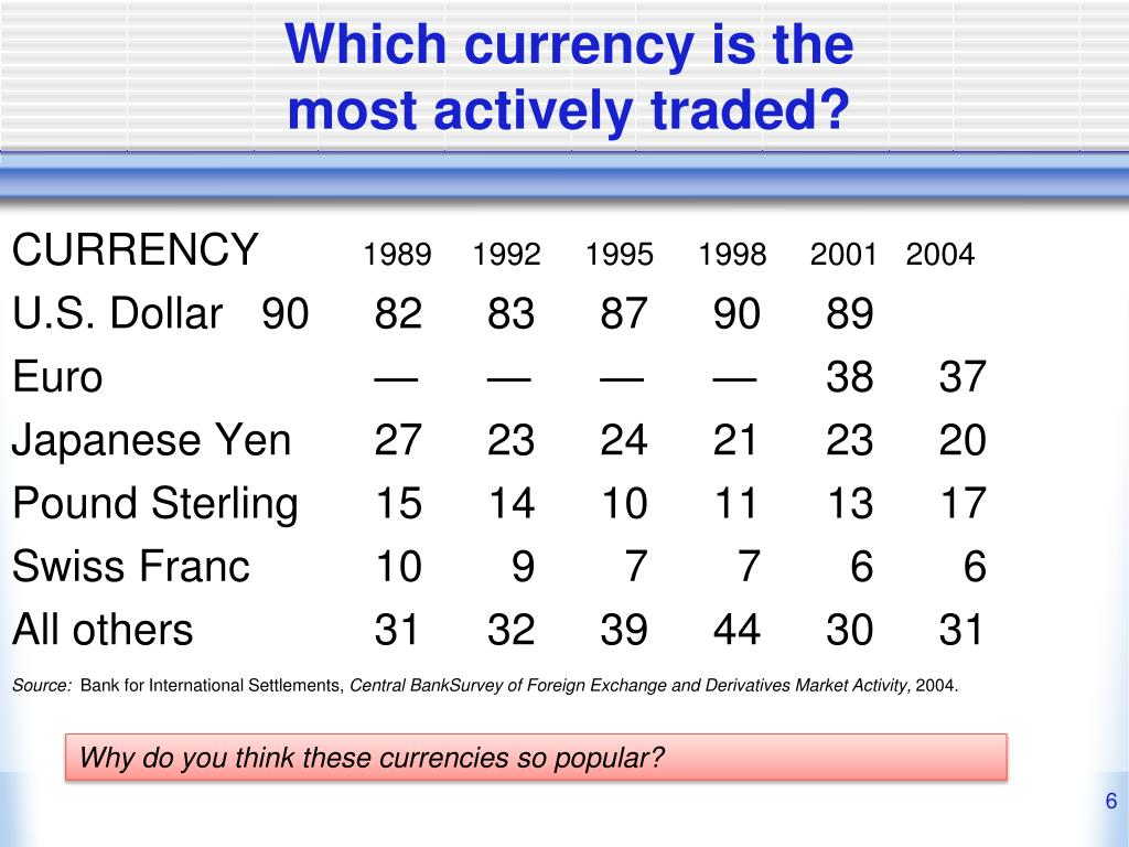 Which currency is the