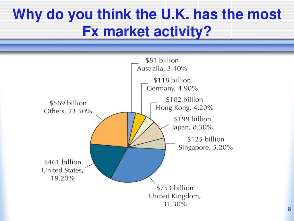 Why do you think the U.K. has the most Fx market activity?