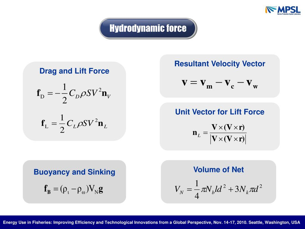 Hydrodynamic force
