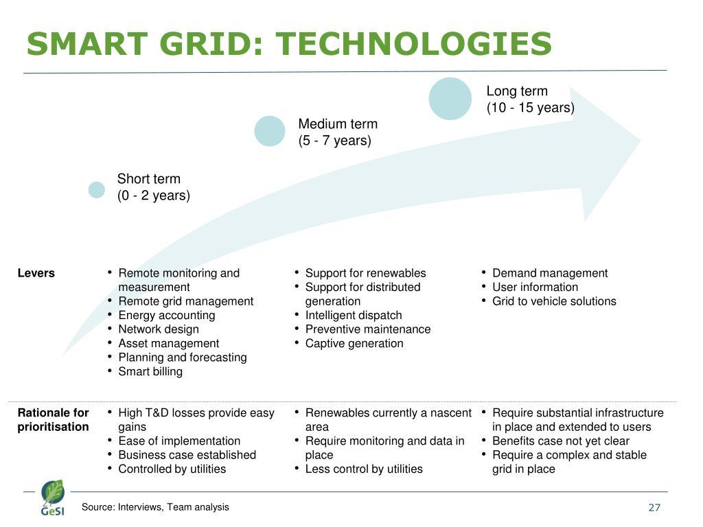 SMART GRID: TECHNOLOGIES