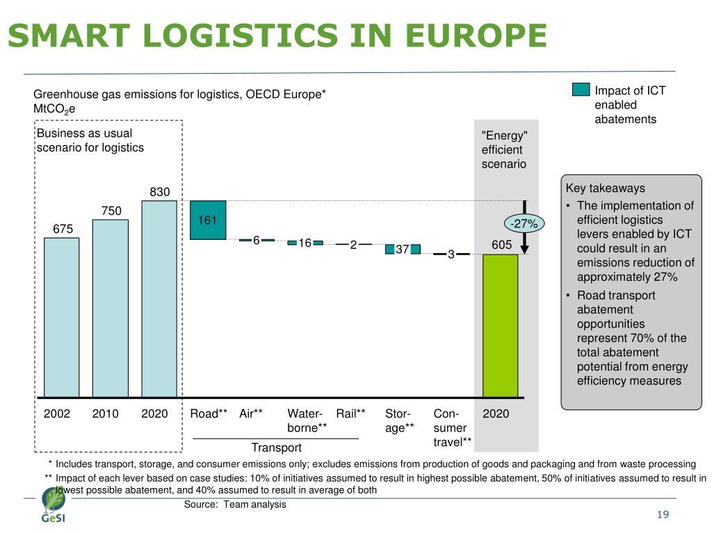 SMART LOGISTICS IN EUROPE