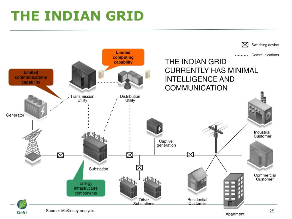 THE INDIAN GRID