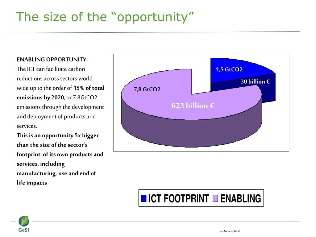 "The size of the ""opportunity"""