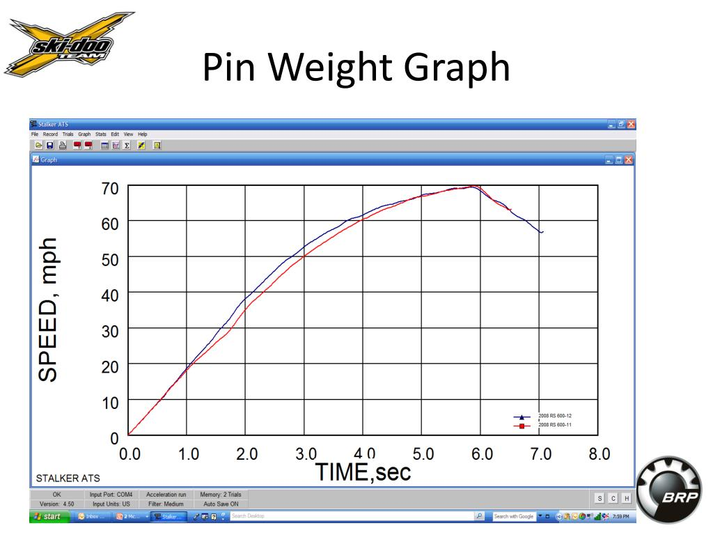 Pin Weight Graph