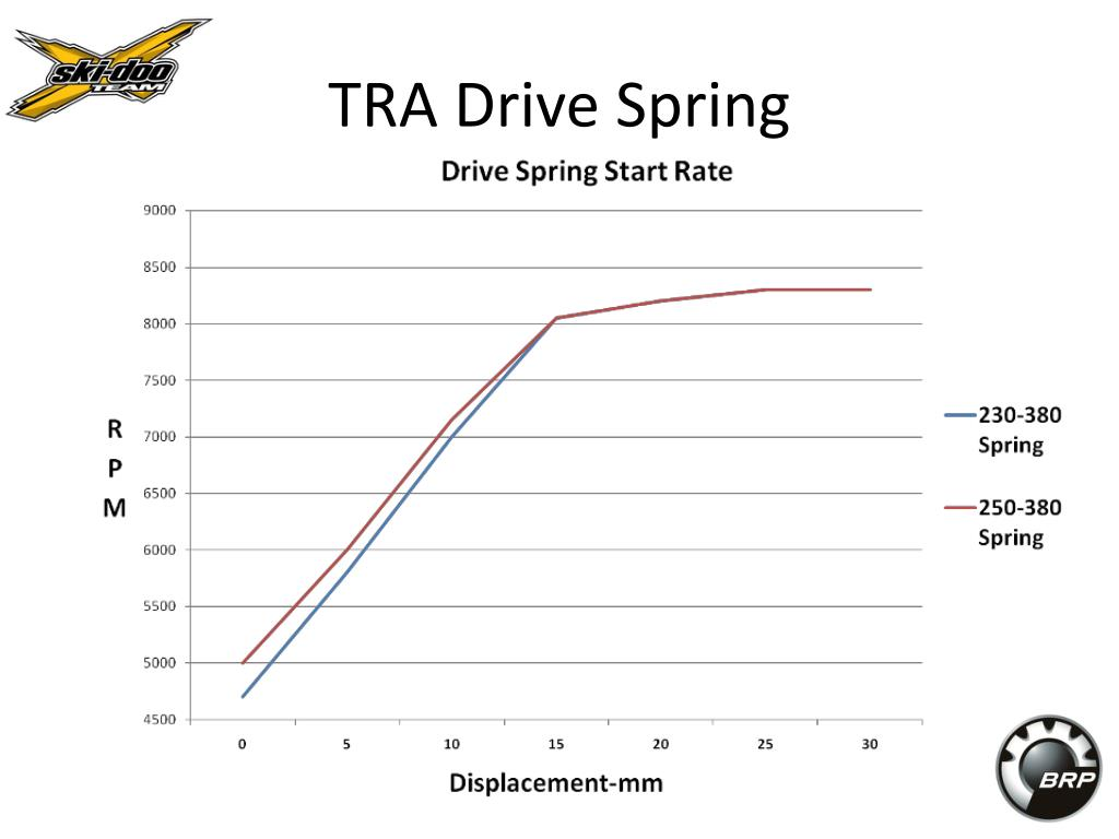 TRA Drive Spring